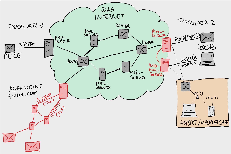 Mail-im-Netz-00 bb interne Strukturen