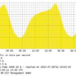 Der zentrale Internetknoten DECIX in Frankfurt transportiert alljährlich mehr Daten.
