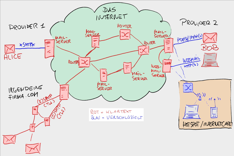 Mail-im-Netz-02 - Alice und Bob nutzen SSL-TLS - die Provider nicht