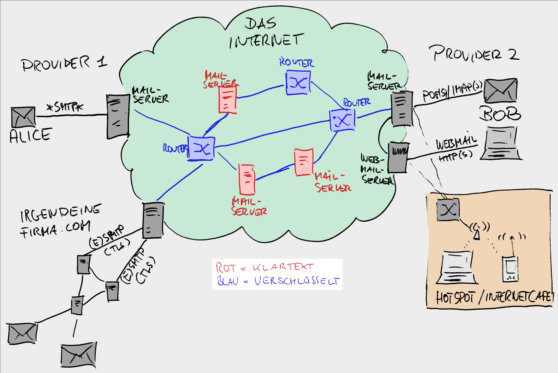 Mail-im-Netz-04 längst schon könnten die Mailserver untereinander verschlüsselt kommunizieren